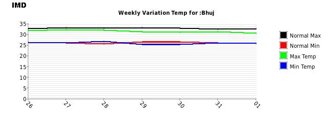 Bhuj Weekly Temperature Variation