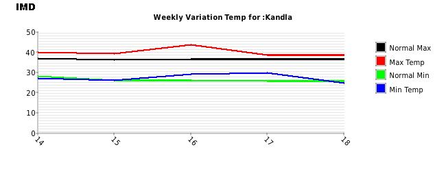 Kandla Weekly Temperature Variation