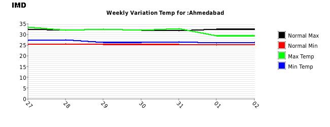 Ahmedabad Weekly Temperature Variation