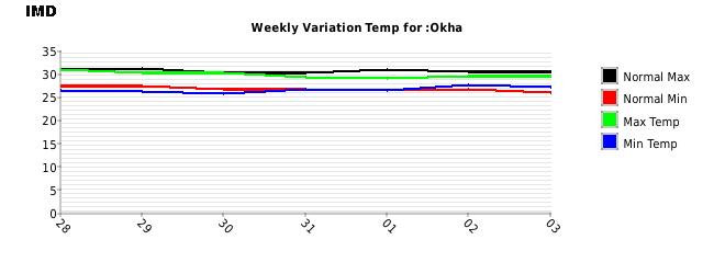 Okha Weekly Temperature Variation