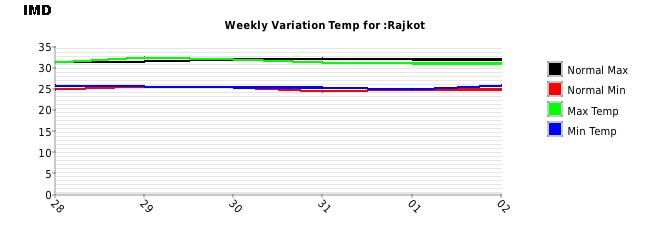 Rajkot Weekly Temperature Variation