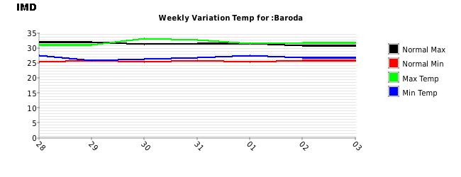 Baroda Weekly Temperature Variation