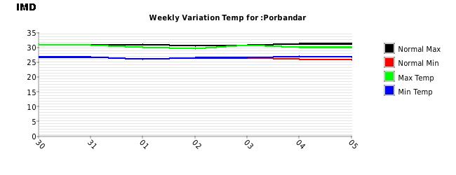 Porbanadar Weekly Temperature Variation