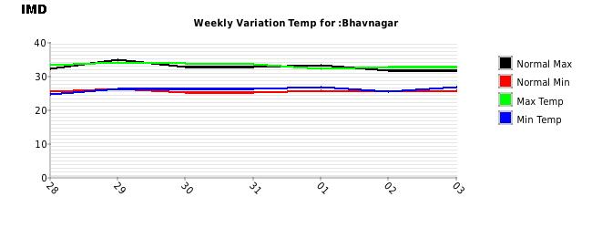 Bhavnagar Weekly Temperature Variation