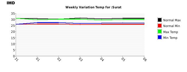 Surat Weekly Temperature Variation