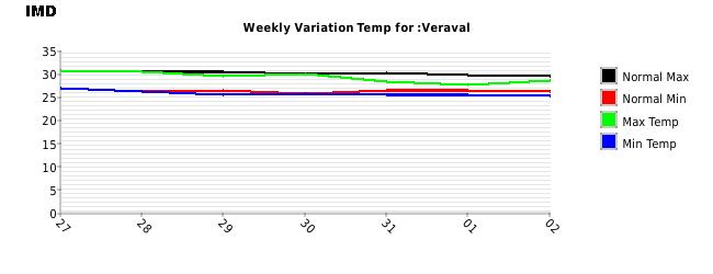 Veraval Weekly Temperature Variation
